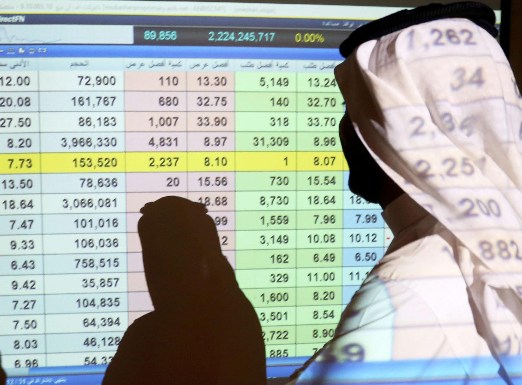 A Saudi man stands in front of a screen of stock prices in Riyadh, March 15. (Reuters)