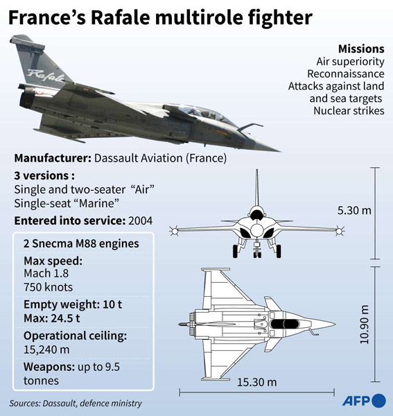 France's Rafale multirole fighter (APF)